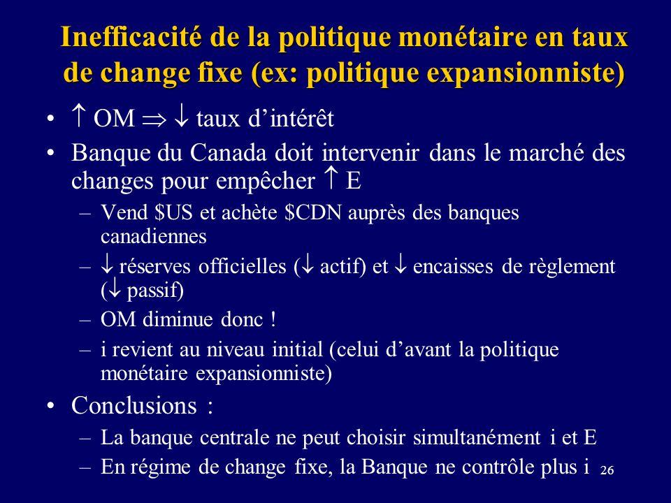 Inefficacité de la politique monétaire en taux de change fixe (ex: politique expansionniste)