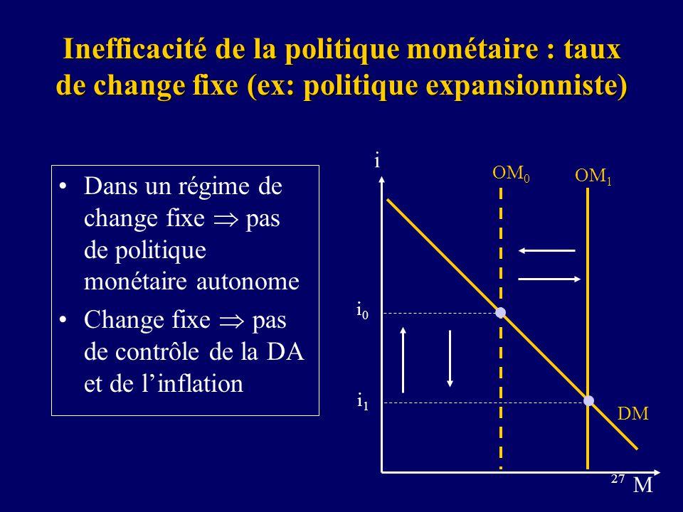 Inefficacité de la politique monétaire : taux de change fixe (ex: politique expansionniste)