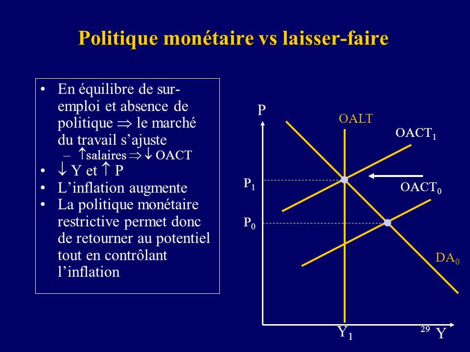 Politique monétaire vs laisser-faire