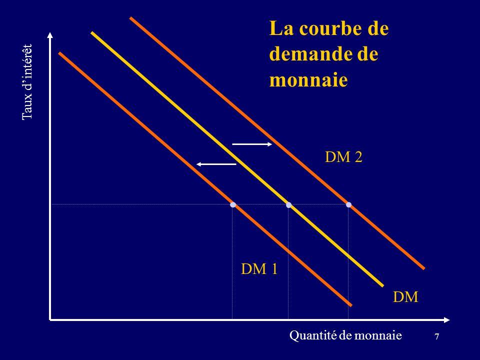 La courbe de demande de monnaie