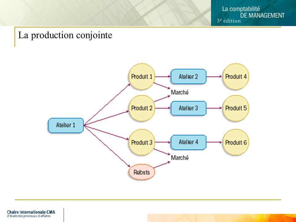 La production conjointe