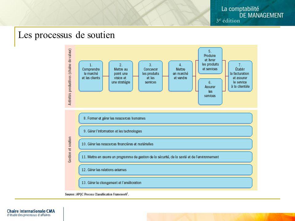 Les processus de soutien