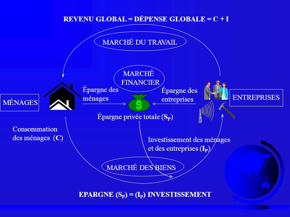 EPARGNE (SP) = (IP) INVESTISSEMENT