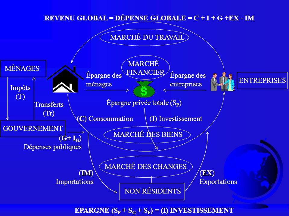 REVENU GLOBAL = DÉPENSE GLOBALE = C + I + G +EX - IM