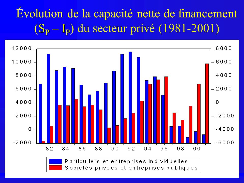 Évolution de la capacité nette de financement (SP – IP) du secteur privé (1981-2001)