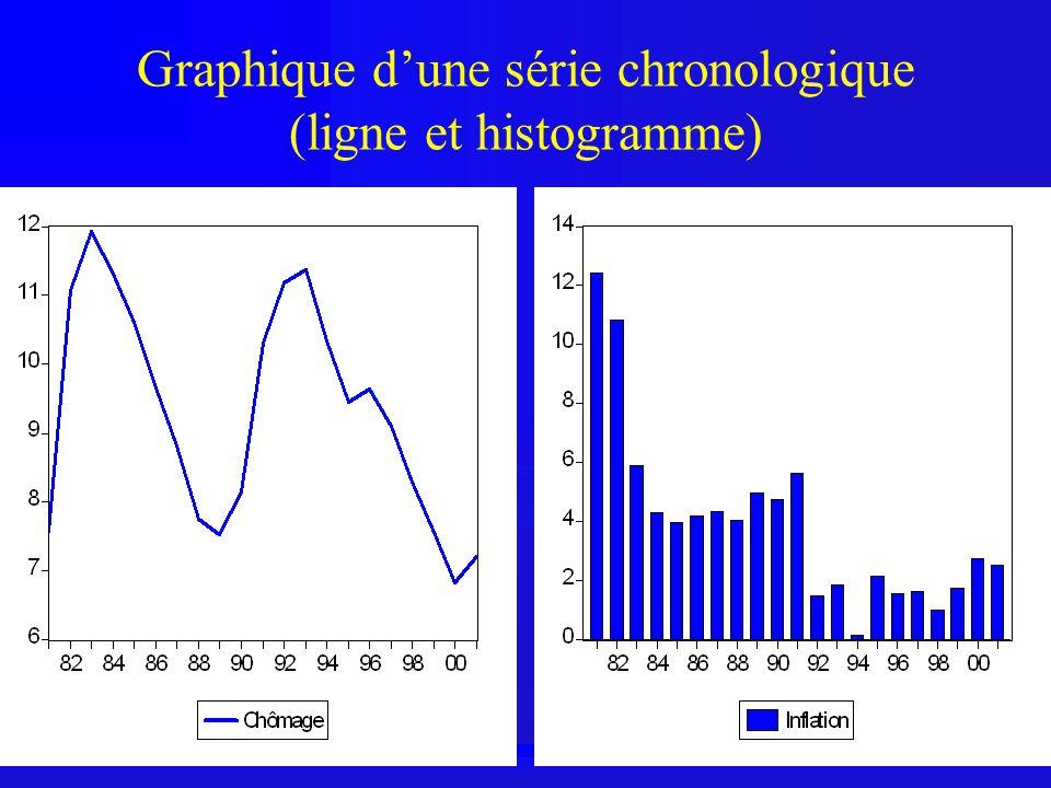 Graphique d'une série chronologique (ligne et histogramme)