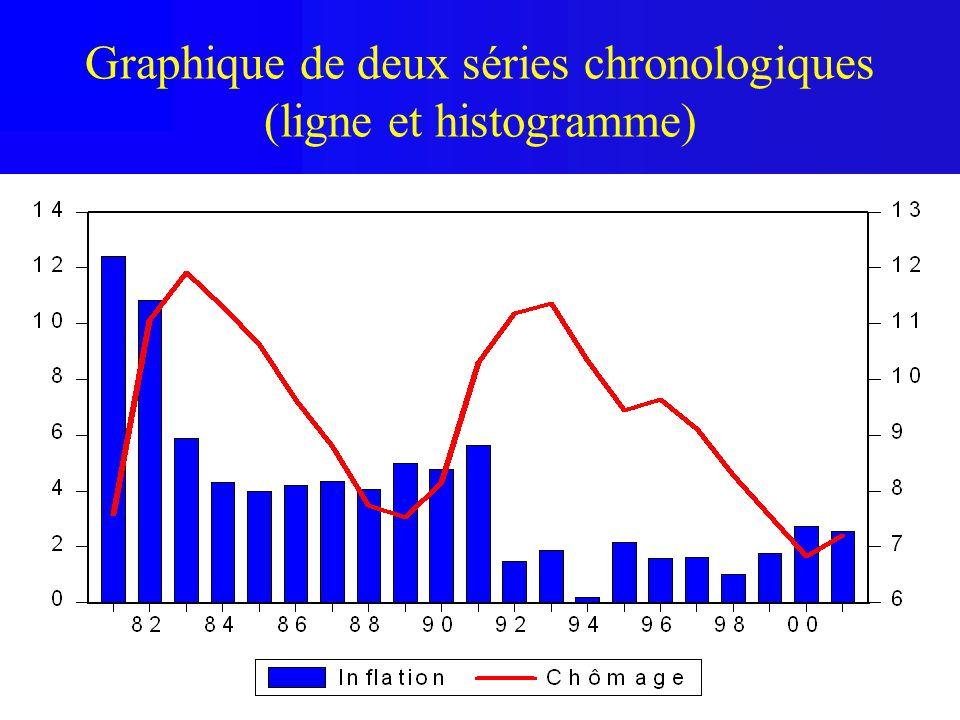 Graphique de deux séries chronologiques (ligne et histogramme)