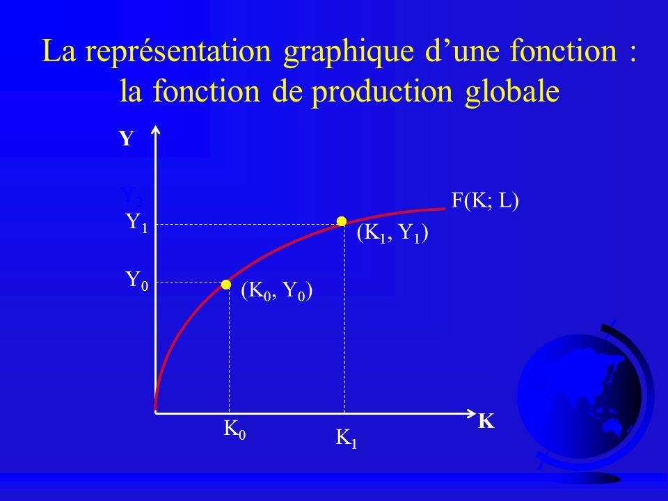 La représentation graphique d'une fonction : la fonction de production globale