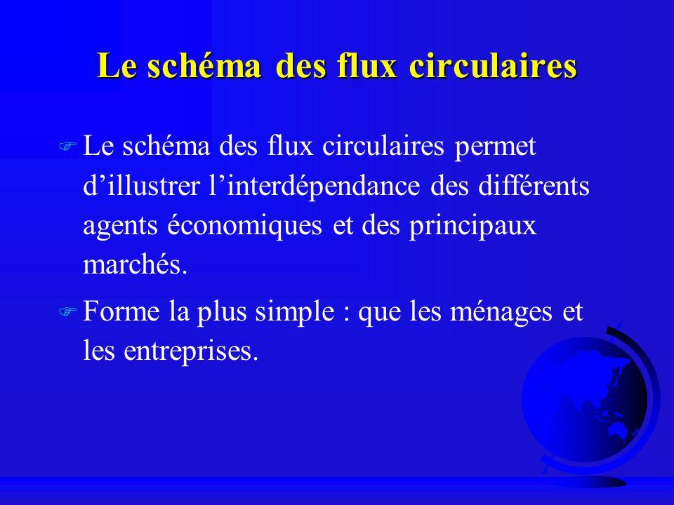 Le schéma des flux circulaires
