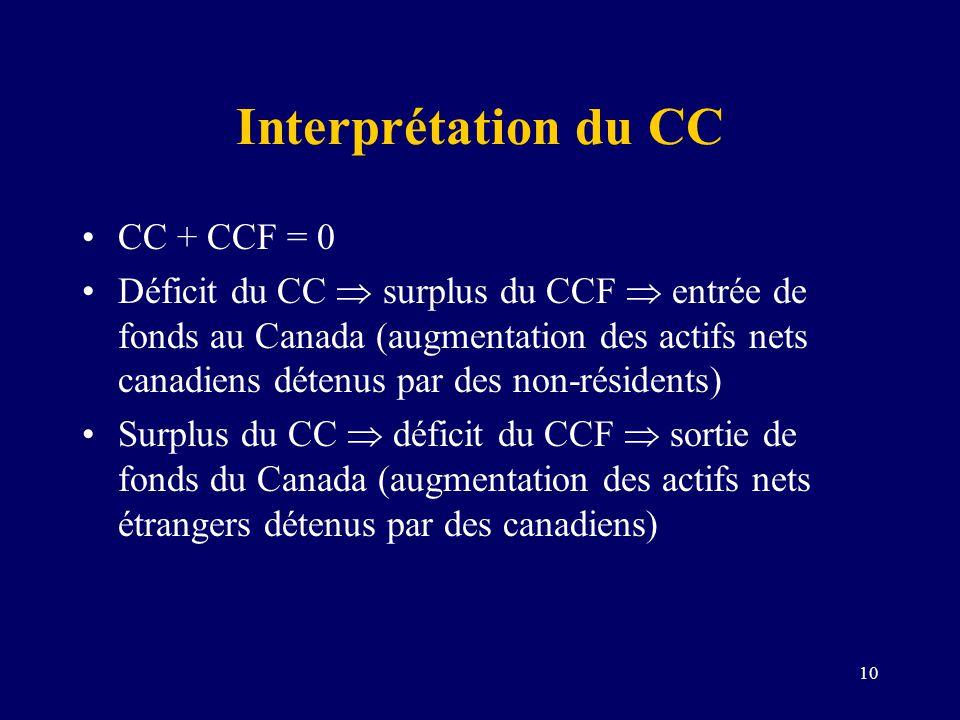 Interprétation du CC CC + CCF = 0