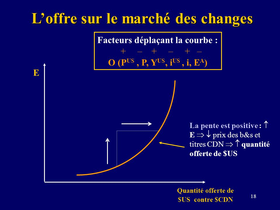L'offre sur le marché des changes