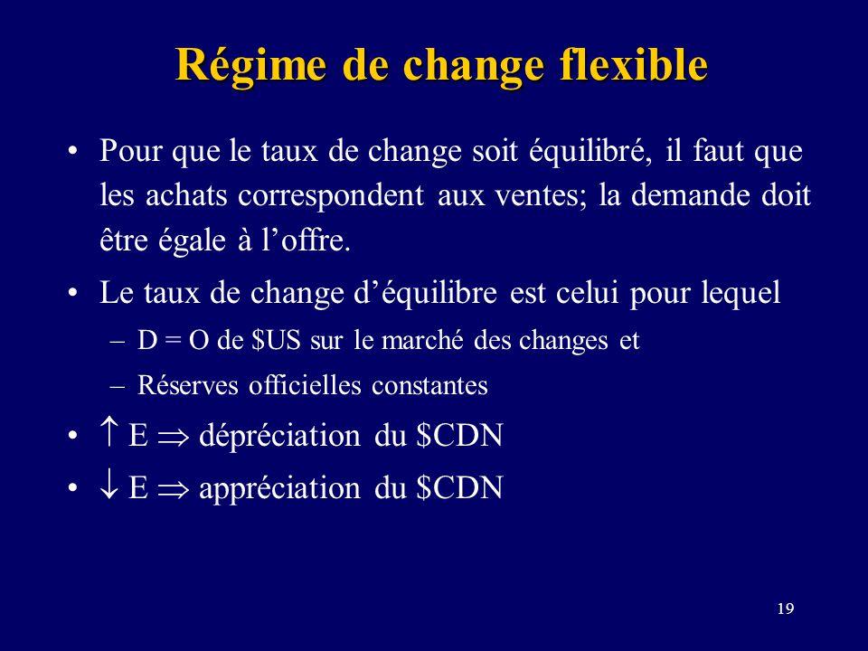 Régime de change flexible