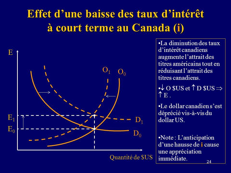Effet d'une baisse des taux d'intérêt à court terme au Canada (i)