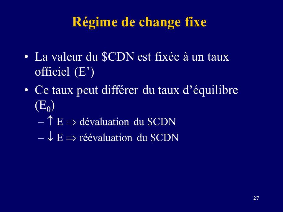 Régime de change fixe La valeur du $CDN est fixée à un taux officiel (E') Ce taux peut différer du taux d'équilibre (E0)