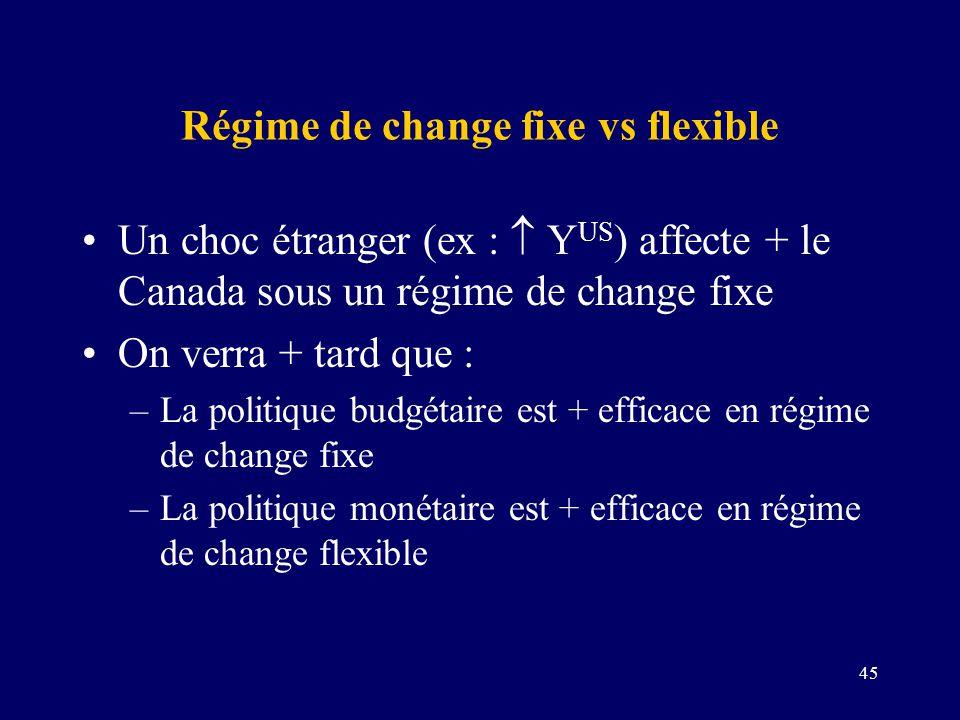 Régime de change fixe vs flexible
