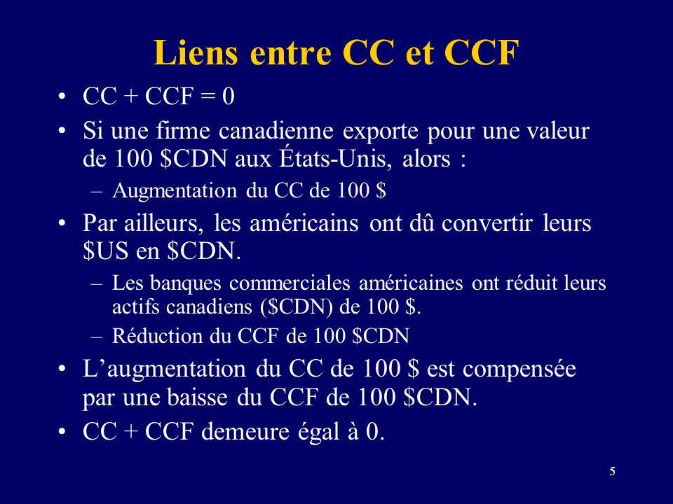Liens entre CC et CCF CC + CCF = 0