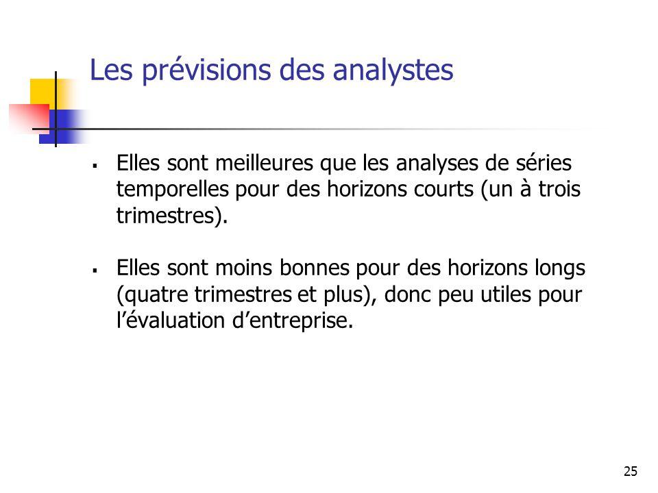 Les prévisions des analystes