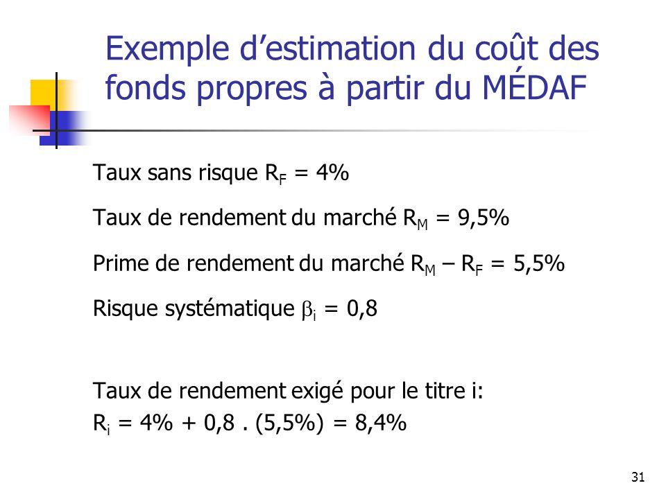 Exemple d'estimation du coût des fonds propres à partir du MÉDAF