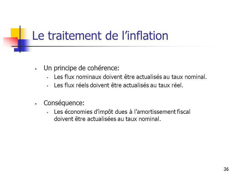 Le traitement de l'inflation