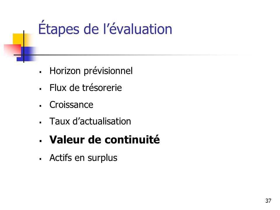 Étapes de l'évaluation