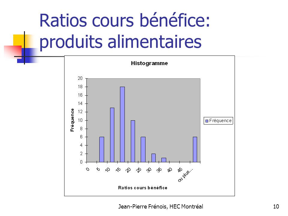 Ratios cours bénéfice: produits alimentaires