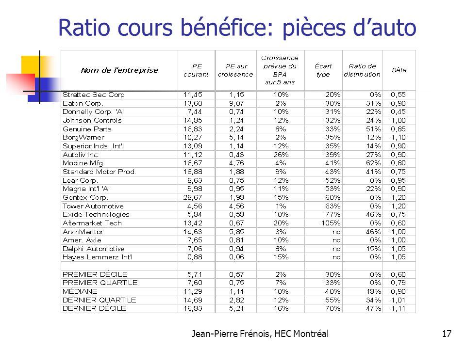 Ratio cours bénéfice: pièces d'auto