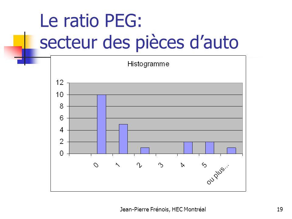 Le ratio PEG: secteur des pièces d'auto