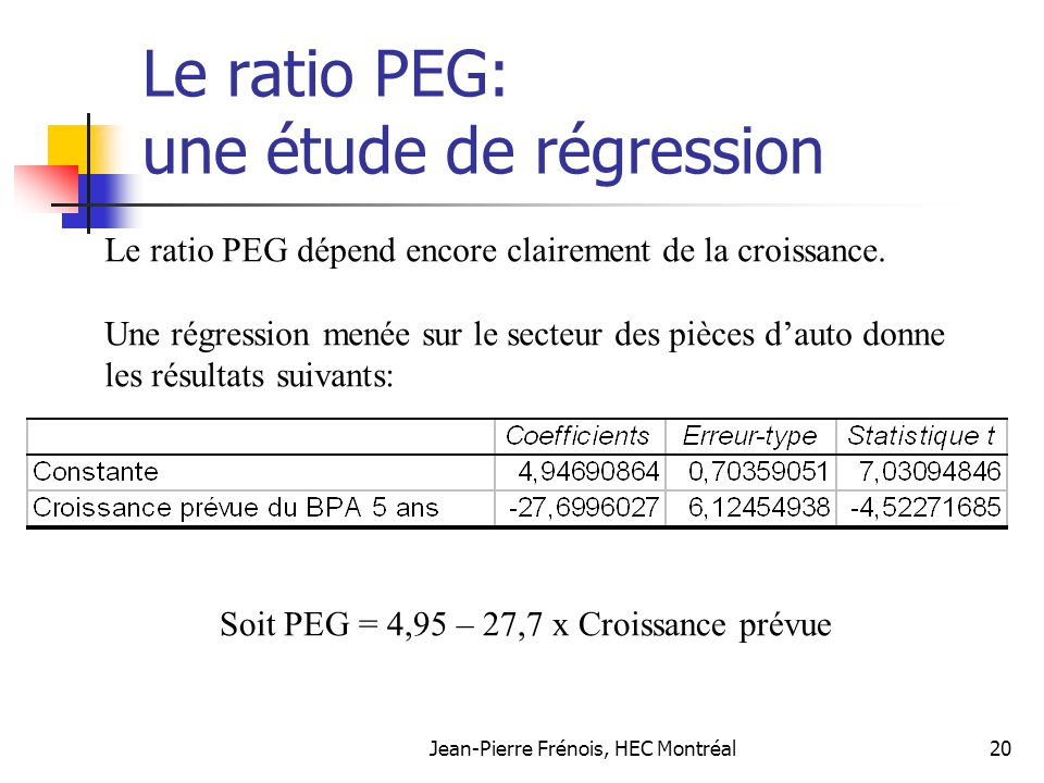Le ratio PEG: une étude de régression