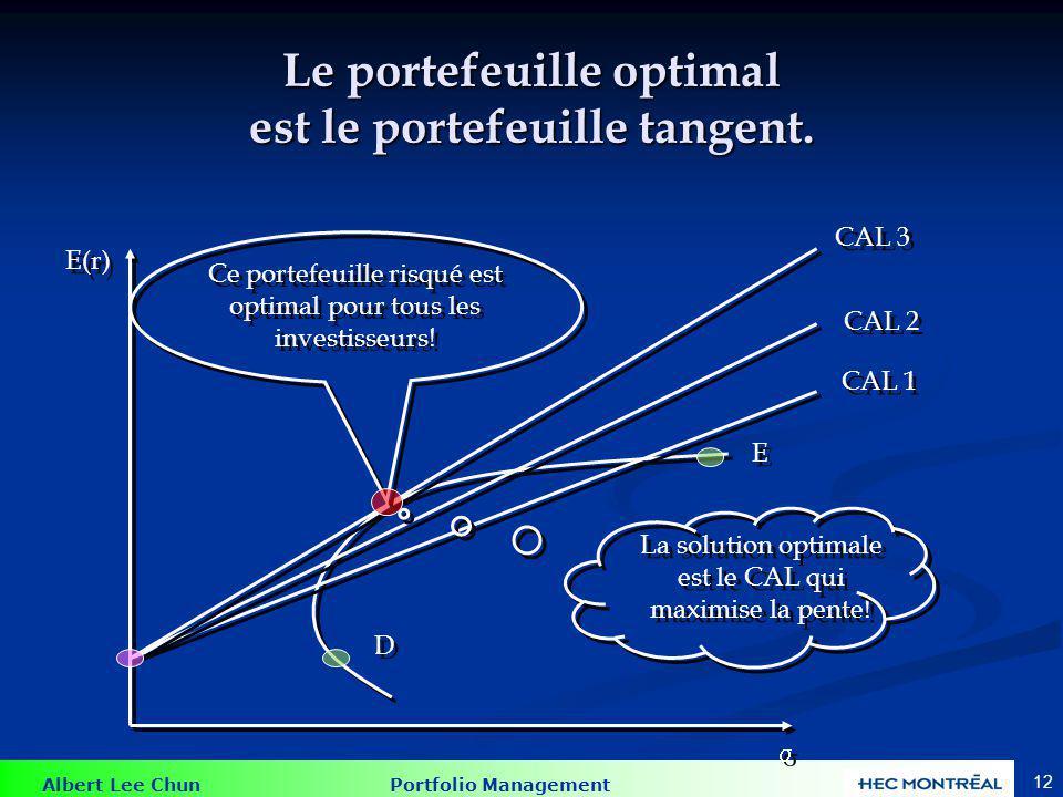 Les pondérations du portefeuille optimal