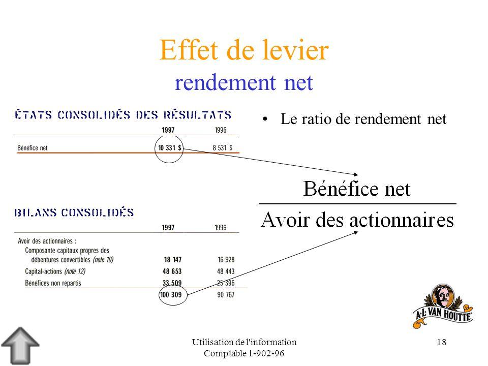 Effet de levier rendement net