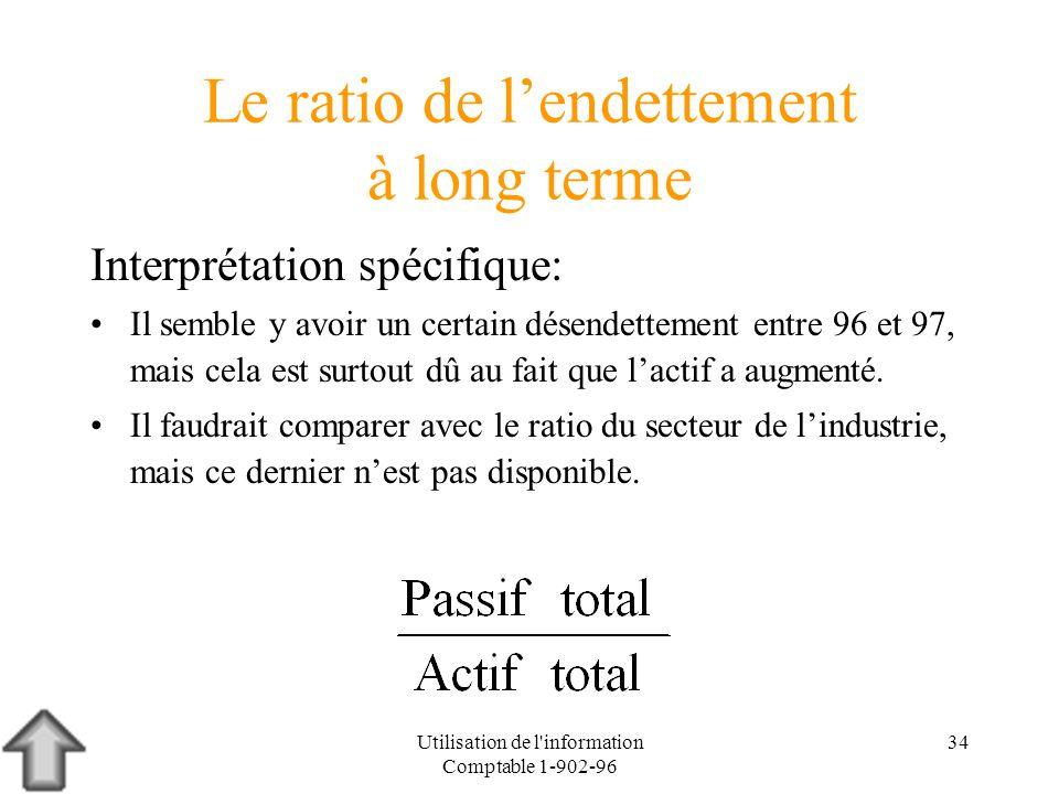 Le ratio de l'endettement à long terme