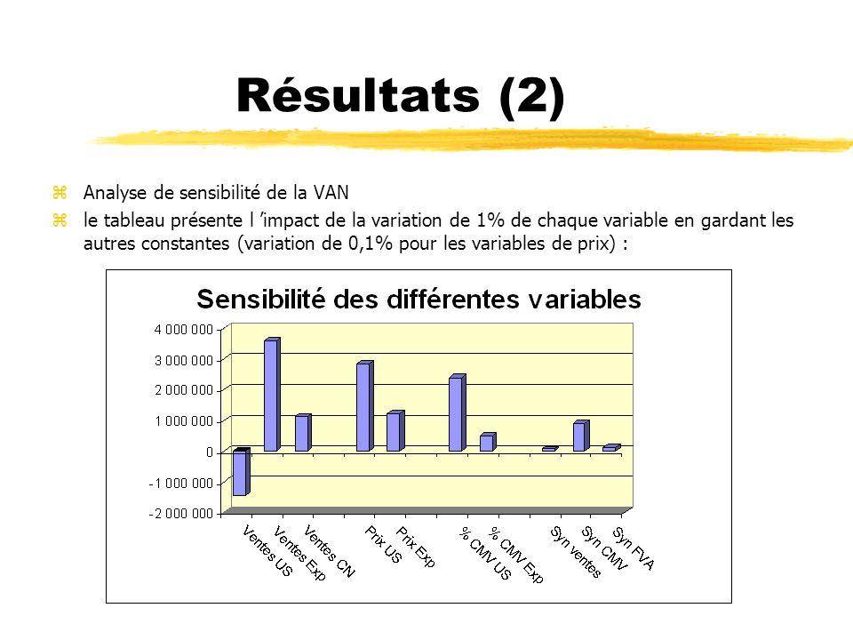 Résultats (2) Analyse de sensibilité de la VAN