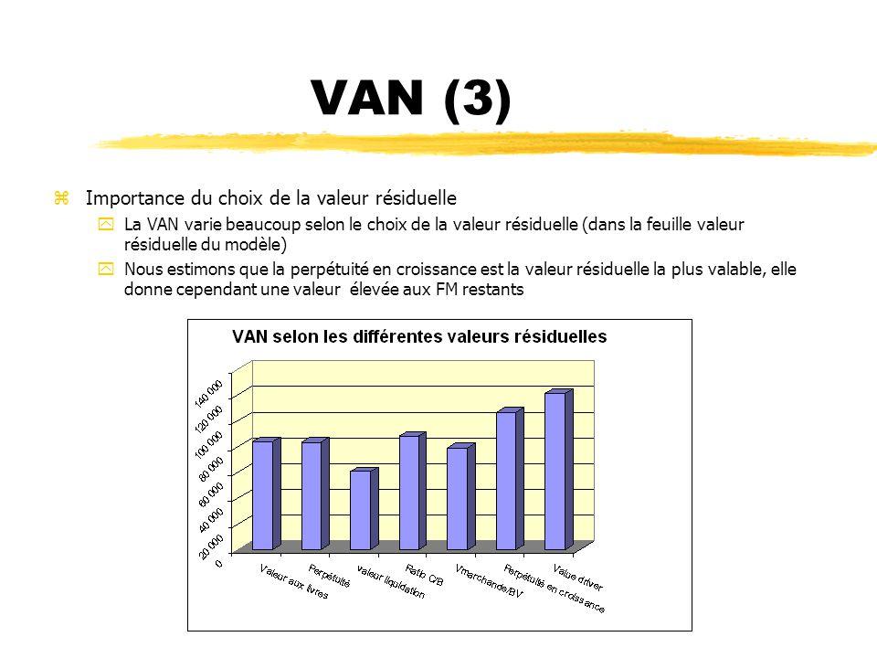 VAN (3) Importance du choix de la valeur résiduelle