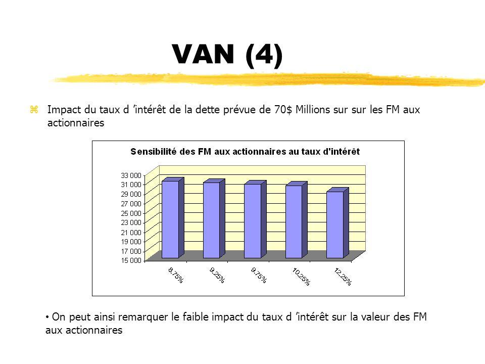 VAN (4) Impact du taux d 'intérêt de la dette prévue de 70$ Millions sur sur les FM aux actionnaires.