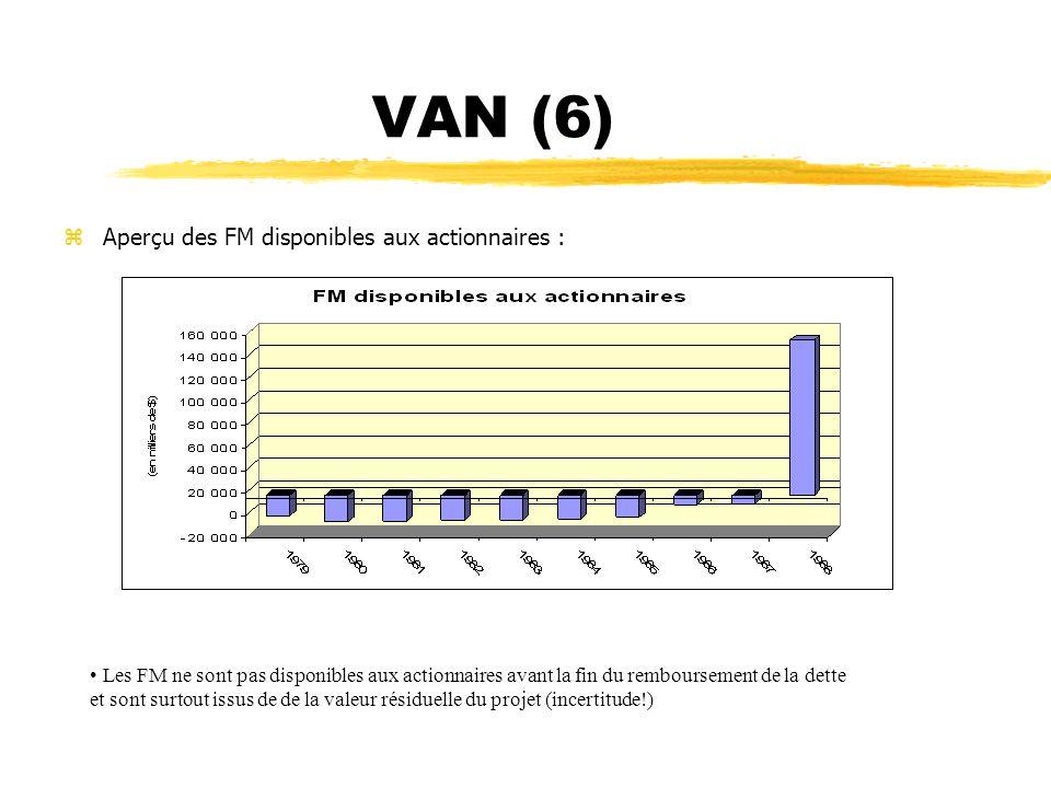 VAN (6) Aperçu des FM disponibles aux actionnaires :