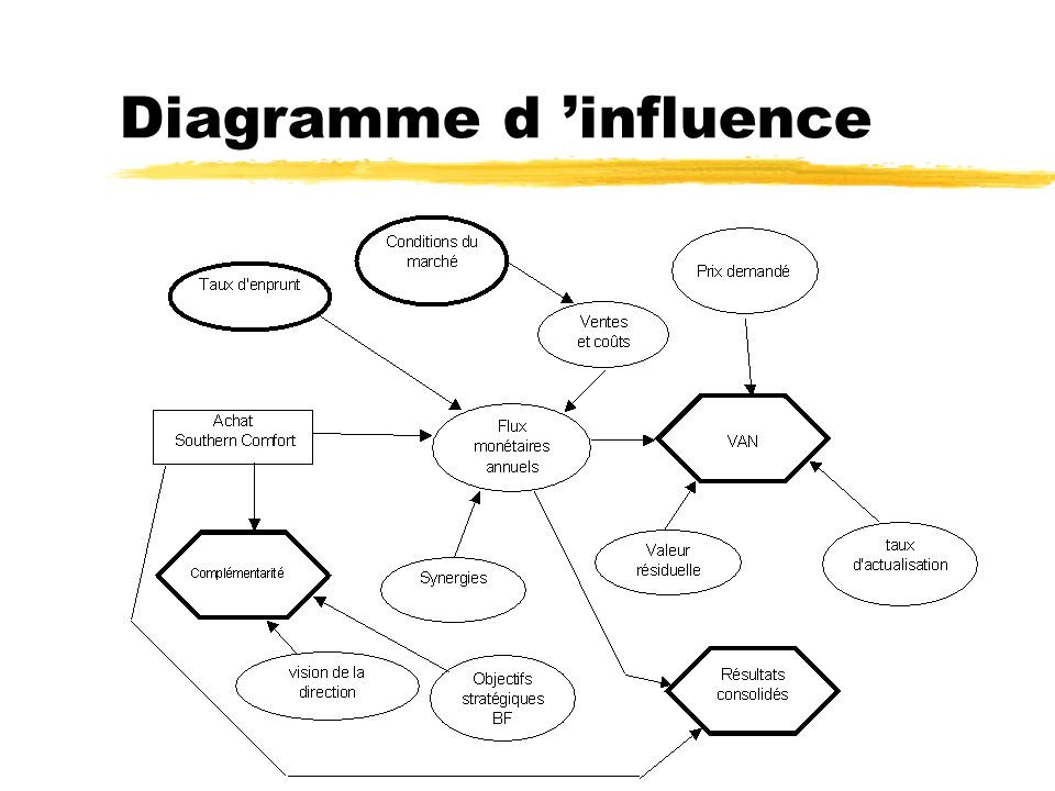 Diagramme d 'influence
