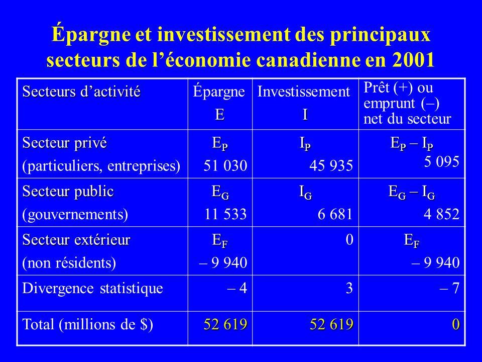 Épargne et investissement des principaux secteurs de l'économie canadienne en 2001