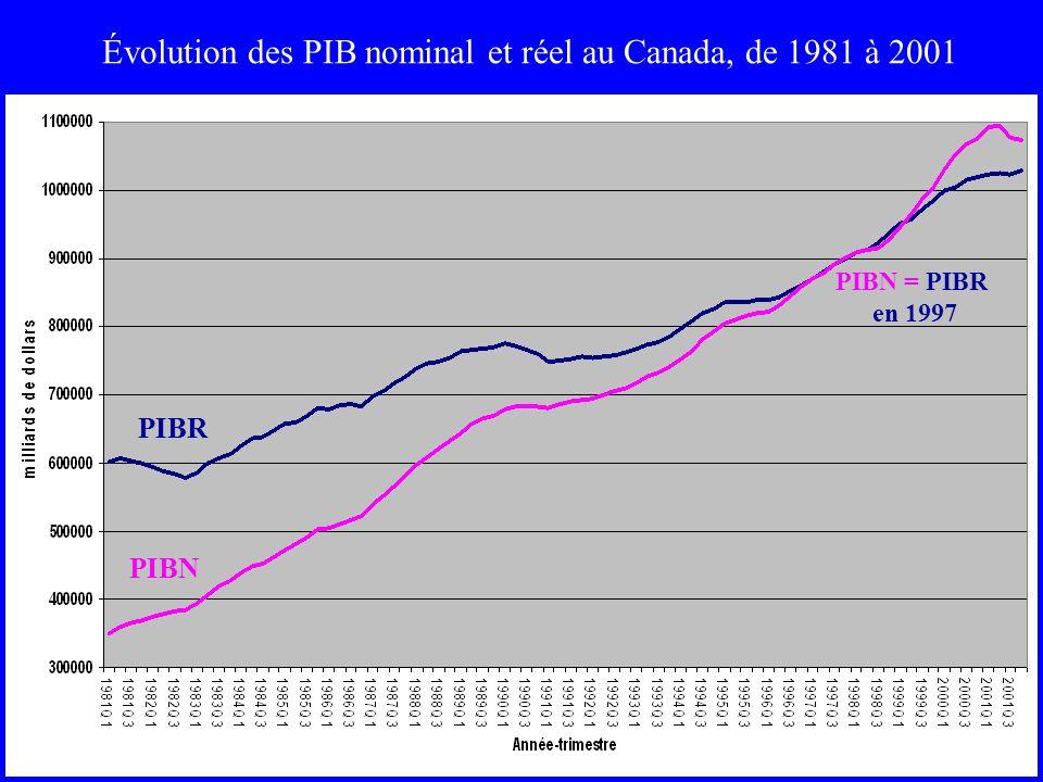 Évolution des PIB nominal et réel au Canada, de 1981 à 2001