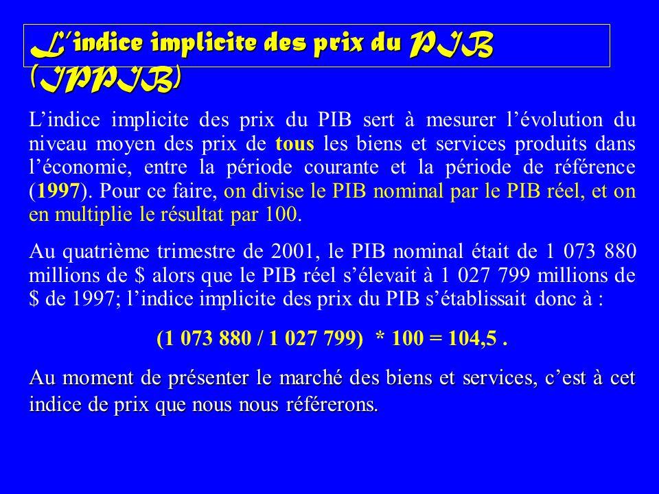 L'indice implicite des prix du PIB (IPPIB)