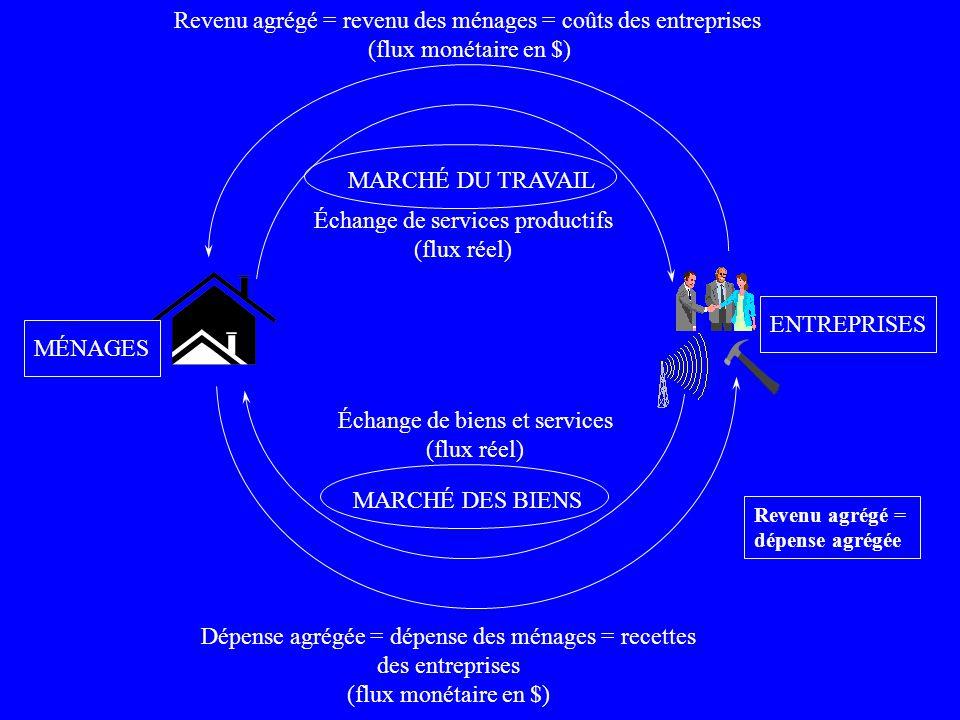 Revenu agrégé = revenu des ménages = coûts des entreprises
