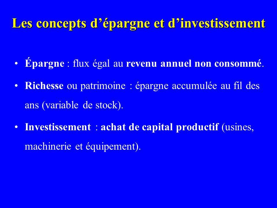 Les concepts d'épargne et d'investissement