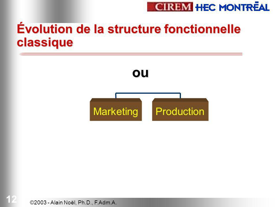 Évolution de la structure fonctionnelle classique