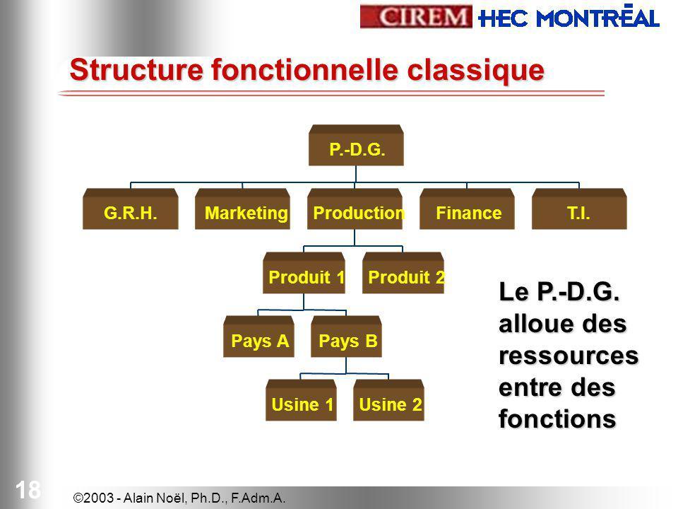Structure fonctionnelle classique
