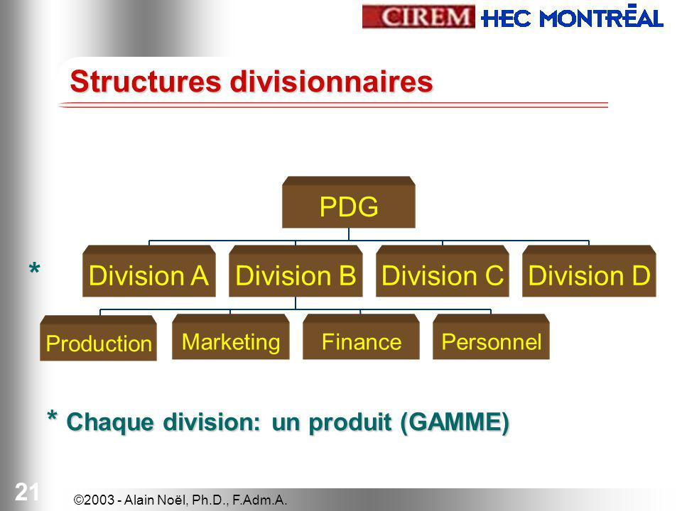 Structures divisionnaires