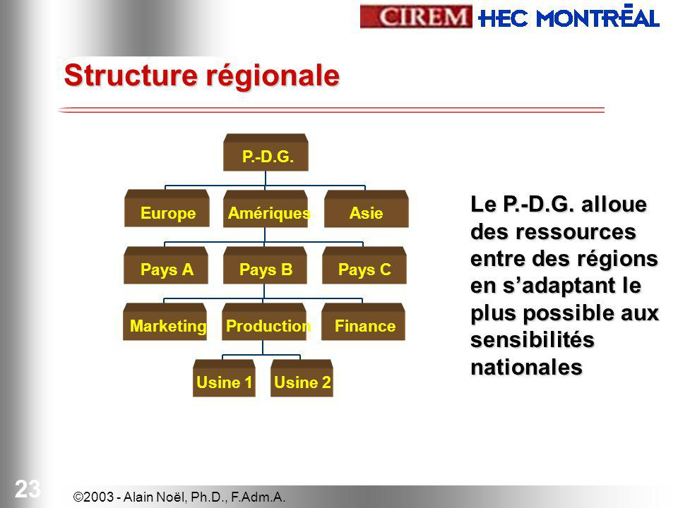 Structure régionale P.-D.G. Le P.-D.G. alloue des ressources entre des régions en s'adaptant le plus possible aux sensibilités nationales.