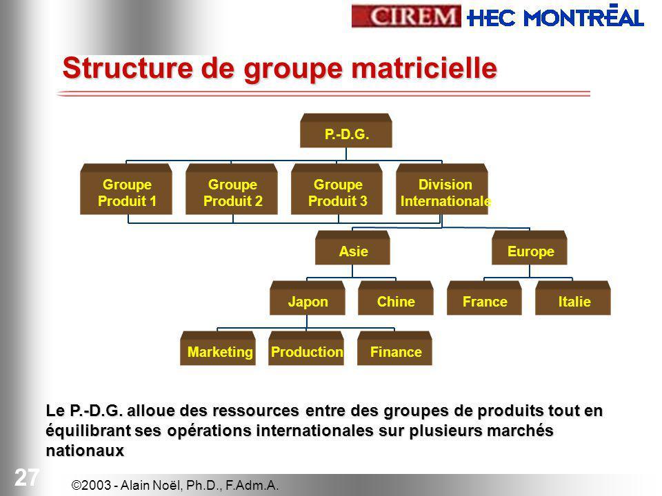 Structure de groupe matricielle