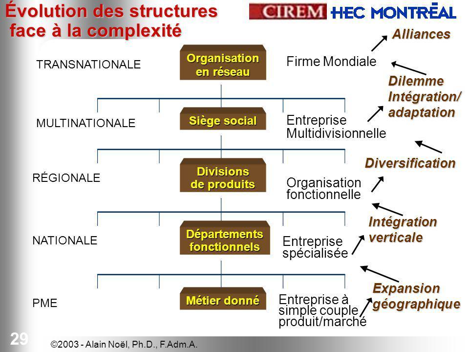 Évolution des structures face à la complexité