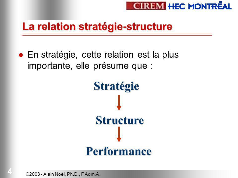 La relation stratégie-structure