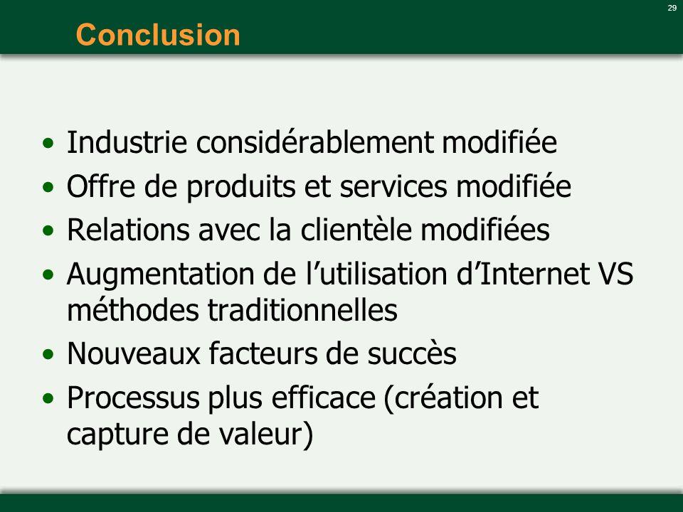 Conclusion Industrie considérablement modifiée. Offre de produits et services modifiée. Relations avec la clientèle modifiées.