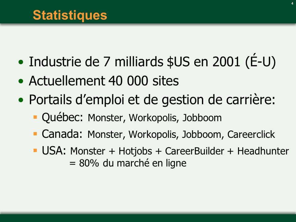 Industrie de 7 milliards $US en 2001 (É-U) Actuellement 40 000 sites